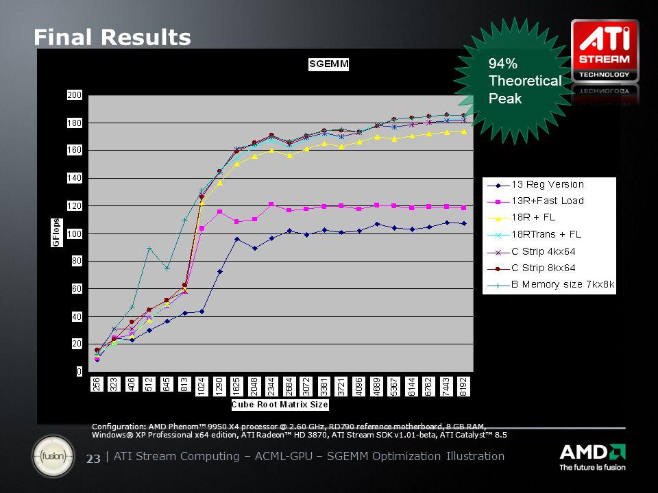 | ATI Stream Computing Update | Confidential 23 | ATI Stream Computing – ACML-GPU – SGEMM Optimization Illustration Final Results 94% Theoretical Peak