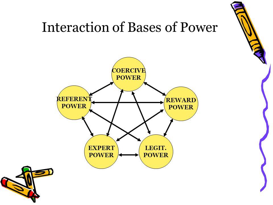 Interaction of Bases of Power COERCIVE POWER EXPERT POWER REFERENT POWER REWARD POWER LEGIT. POWER