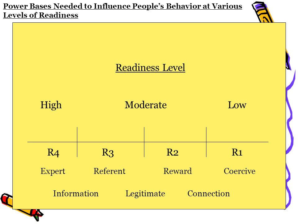 Power Bases Needed to Influence People's Behavior at Various Levels of Readiness Readiness Level LowHighModerate Expert Information Referent Legitimate Reward Connection Coercive R4R3R2R1