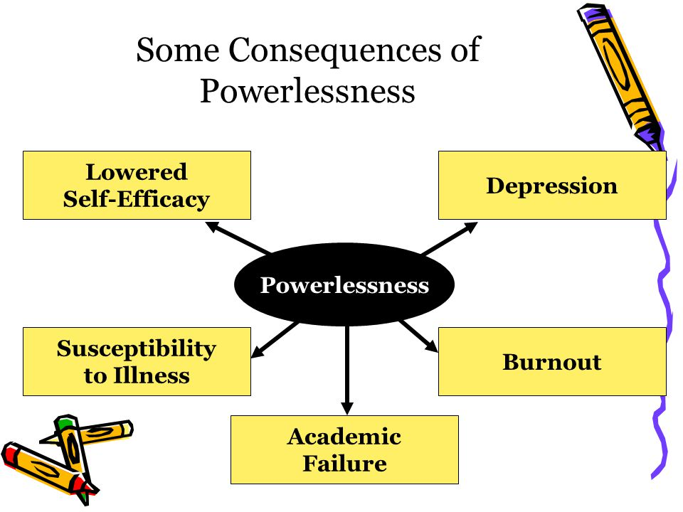 Some Consequences of Powerlessness Powerlessness Depression Burnout Susceptibility to Illness Academic Failure Lowered Self-Efficacy