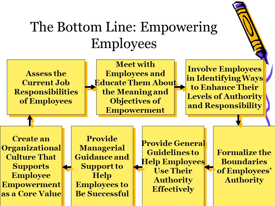 The Bottom Line: Empowering Employees Assess the Current Job Responsibilities of Employees Assess the Current Job Responsibilities of Employees Meet with Employees and Educate Them About the Meaning and Objectives of Empowerment Meet with Employees and Educate Them About the Meaning and Objectives of Empowerment Involve Employees in Identifying Ways to Enhance Their Levels of Authority and Responsibility Involve Employees in Identifying Ways to Enhance Their Levels of Authority and Responsibility Formalize the Boundaries of Employees' Authority Formalize the Boundaries of Employees' Authority Provide General Guidelines to Help Employees Use Their Authority Effectively Provide General Guidelines to Help Employees Use Their Authority Effectively Provide Managerial Guidance and Support to Help Employees to Be Successful Provide Managerial Guidance and Support to Help Employees to Be Successful Create an Organizational Culture That Supports Employee Empowerment as a Core Value Create an Organizational Culture That Supports Employee Empowerment as a Core Value