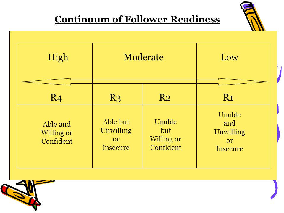 Able and Willing or Confident Able but Unwilling or Insecure Unable but Willing or Confident Unable and Unwilling or Insecure R4R3R2R1 HighModerateLow Continuum of Follower Readiness