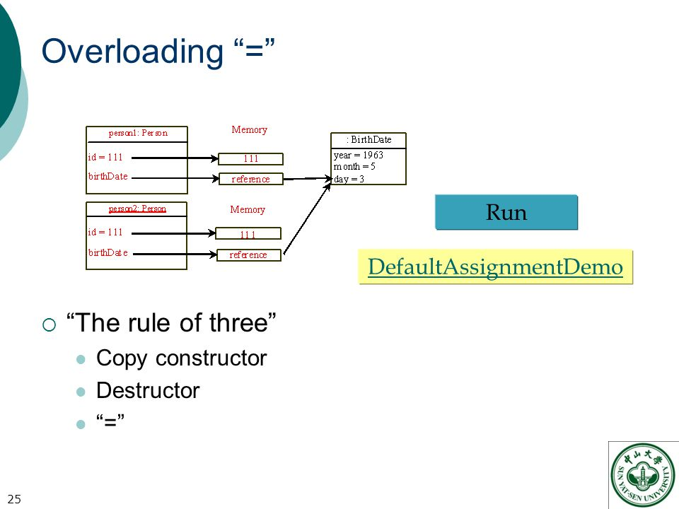 Overloading =  The rule of three Copy constructor Destructor = 25 DefaultAssignmentDemo Run