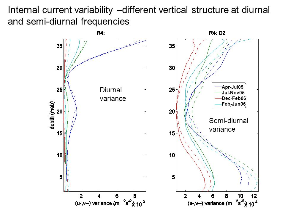 Apr-Jul05 Jul-Nov05 Dec-Feb06 Feb-Jun06 Internal current variability –different vertical structure at diurnal and semi-diurnal frequencies Diurnal var