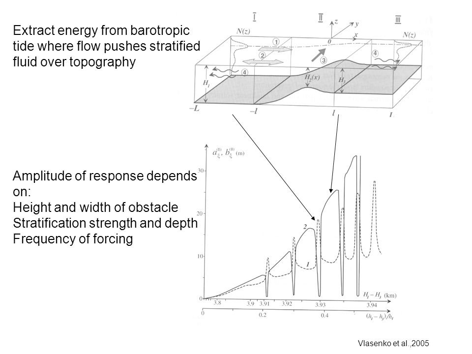Extract energy from barotropic tide where flow pushes stratified fluid over topography Vlasenko et al.,2005 Amplitude of response depends on: Height a