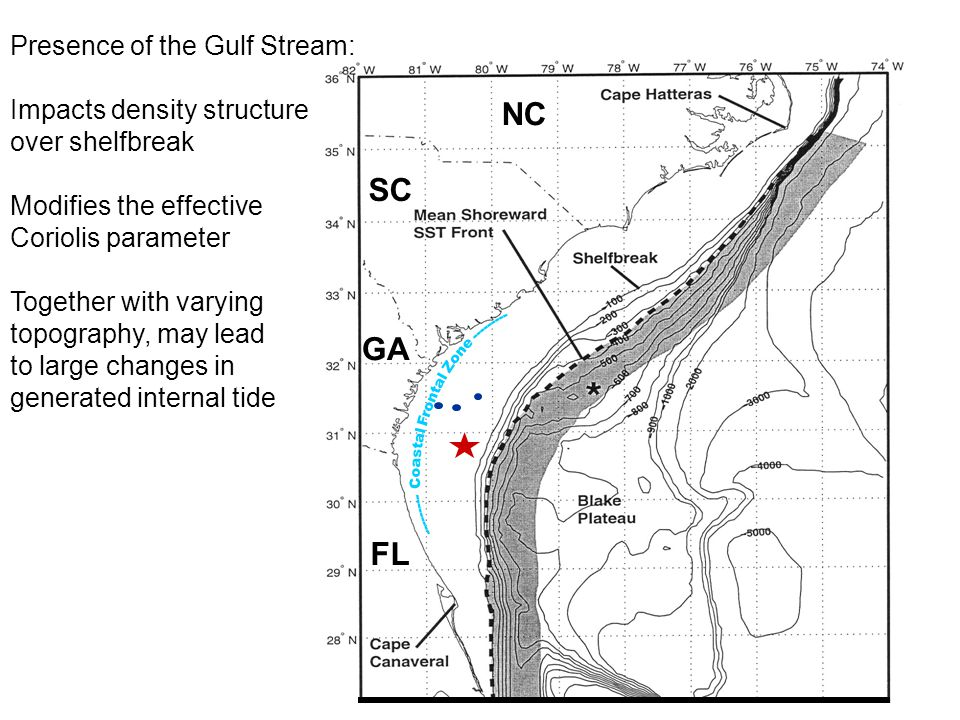 SC GA NC FL Presence of the Gulf Stream: Impacts density structure over shelfbreak Modifies the effective Coriolis parameter Together with varying topography, may lead to large changes in generated internal tide