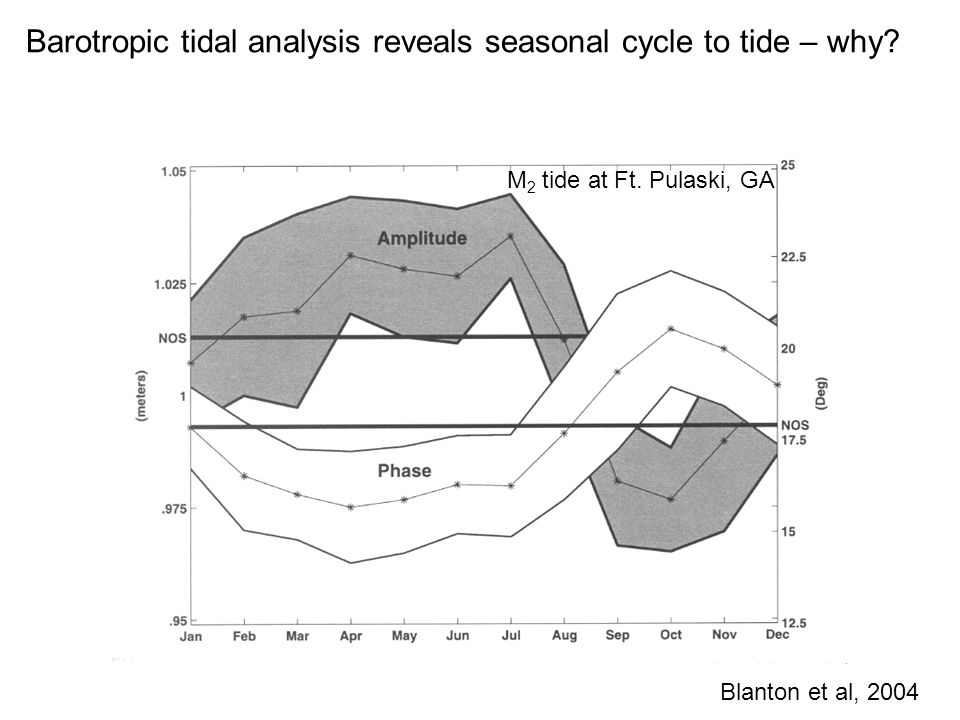Barotropic tidal analysis reveals seasonal cycle to tide – why? Blanton et al, 2004 M 2 tide at Ft. Pulaski, GA