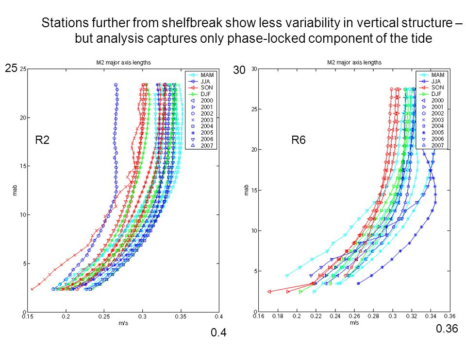 R2R6 Stations further from shelfbreak show less variability in vertical structure – but analysis captures only phase-locked component of the tide 0.4 0.36 25 30