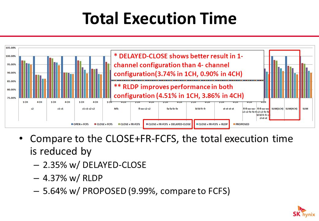 Total Execution Time Compare to the CLOSE+FR-FCFS, the total execution time is reduced by – 2.35% w/ DELAYED-CLOSE – 4.37% w/ RLDP – 5.64% w/ PROPOSED (9.99%, compare to FCFS) * DELAYED-CLOSE shows better result in 1- channel configuration than 4- channel configuration(3.74% in 1CH, 0.90% in 4CH) ** RLDP improves performance in both configuration (4.51% in 1CH, 3.86% in 4CH)