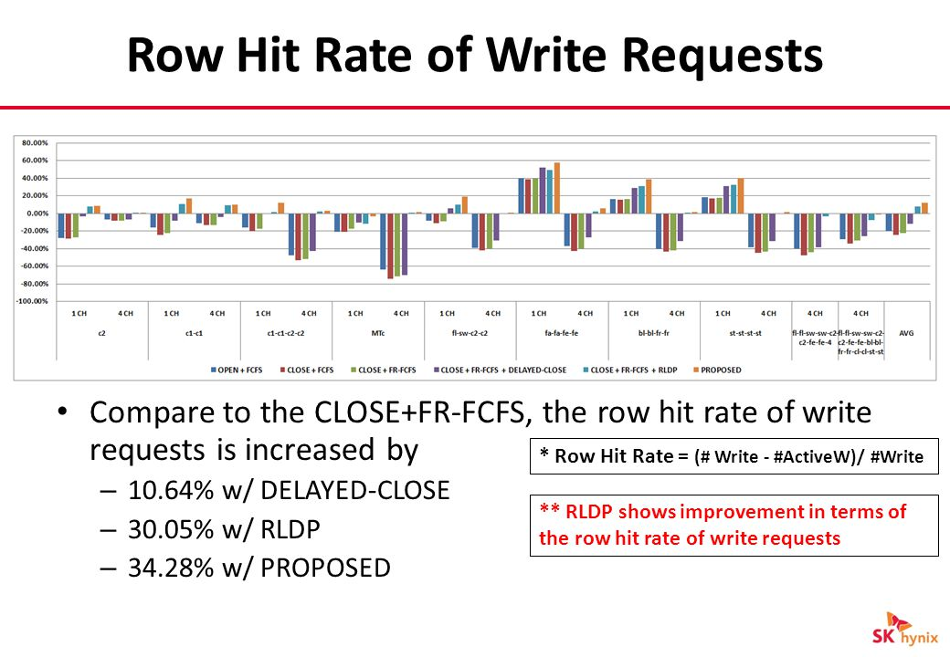 Row Hit Rate of Write Requests * Row Hit Rate = (# Write - #ActiveW)/ #Write ** RLDP shows improvement in terms of the row hit rate of write requests Compare to the CLOSE+FR-FCFS, the row hit rate of write requests is increased by – 10.64% w/ DELAYED-CLOSE – 30.05% w/ RLDP – 34.28% w/ PROPOSED