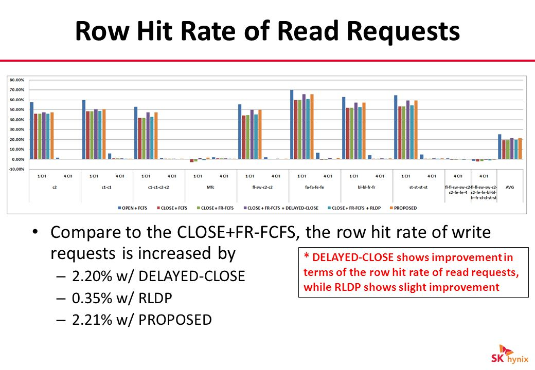 Row Hit Rate of Read Requests * DELAYED-CLOSE shows improvement in terms of the row hit rate of read requests, while RLDP shows slight improvement Compare to the CLOSE+FR-FCFS, the row hit rate of write requests is increased by – 2.20% w/ DELAYED-CLOSE – 0.35% w/ RLDP – 2.21% w/ PROPOSED