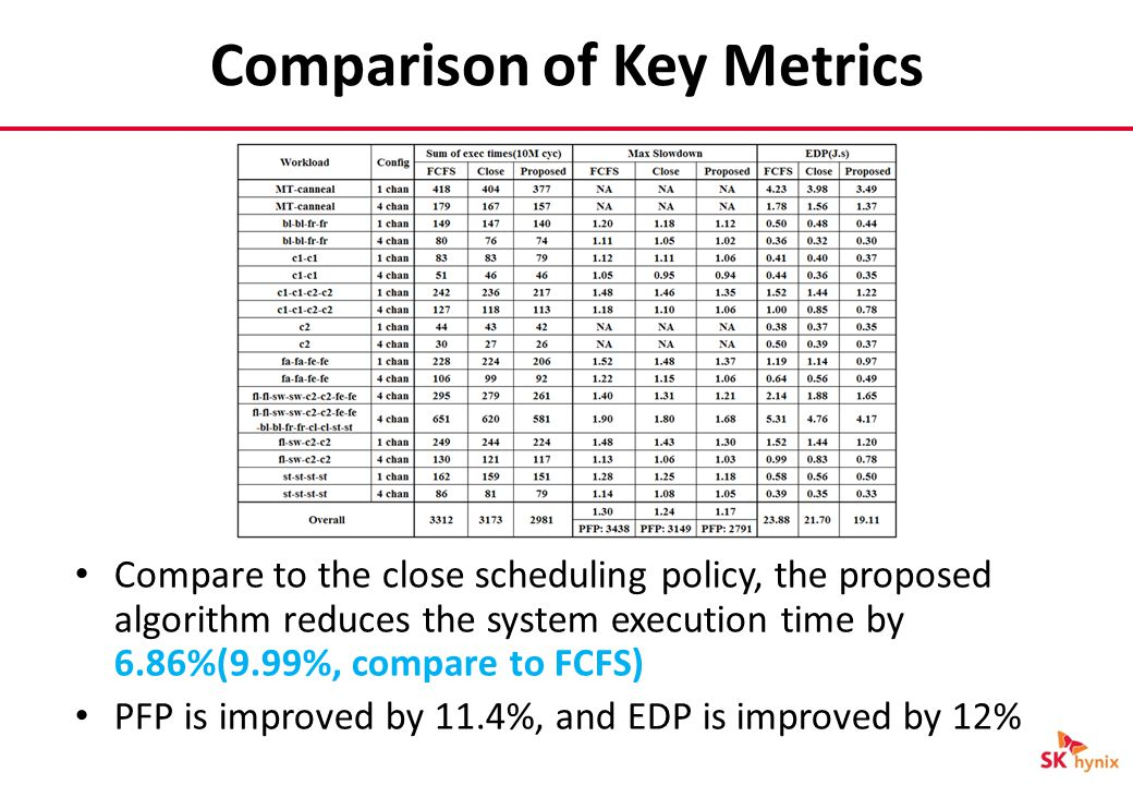 Comparison of Key Metrics Compare to the close scheduling policy, the proposed algorithm reduces the system execution time by 6.86%(9.99%, compare to FCFS) PFP is improved by 11.4%, and EDP is improved by 12%
