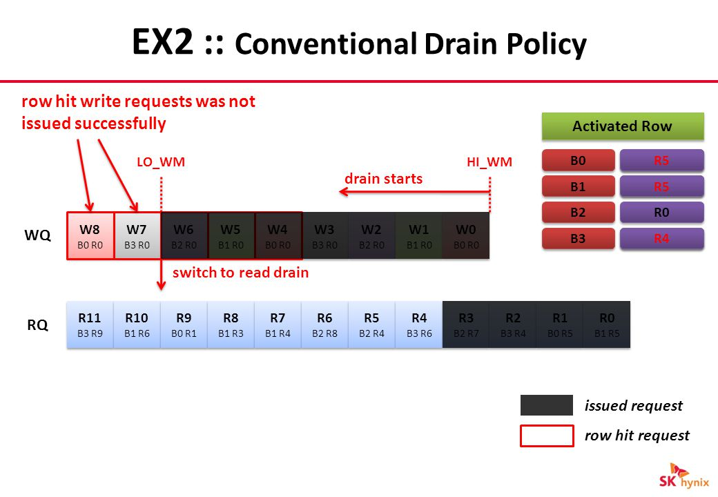 EX2 :: Conventional Drain Policy W8 B0 R0 W8 B0 R0 R11 B3 R9 R11 B3 R9 R10 B1 R6 R10 B1 R6 R9 B0 R1 R9 B0 R1 R8 B1 R3 R8 B1 R3 R7 B1 R4 R7 B1 R4 R6 B2 R8 R6 B2 R8 R5 B2 R4 R5 B2 R4 R4 B3 R6 R4 B3 R6 R3 B2 R7 R3 B2 R7 R2 B3 R4 R2 B3 R4 R1 B0 R5 R1 B0 R5 R0 B1 R5 R0 B1 R5 W7 B3 R0 W7 B3 R0 W6 B2 R0 W6 B2 R0 W5 B1 R0 W5 B1 R0 W4 B0 R0 W4 B0 R0 W3 B3 R0 W3 B3 R0 W2 B2 R0 W2 B2 R0 W1 B1 R0 W1 B1 R0 W0 B0 R0 W0 B0 R0 WQ RQ HI_WMLO_WM drain starts Activated Row B0 B1 B2 B3 row hit request R0 issued request switch to read drain R0 R5 R4 row hit write requests was not issued successfully