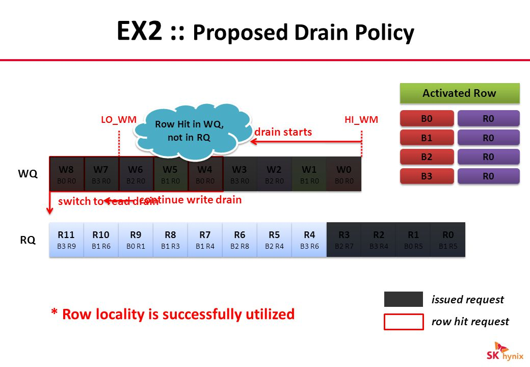 EX2 :: Proposed Drain Policy W8 B0 R0 W8 B0 R0 R11 B3 R9 R11 B3 R9 R10 B1 R6 R10 B1 R6 R9 B0 R1 R9 B0 R1 R8 B1 R3 R8 B1 R3 R7 B1 R4 R7 B1 R4 R6 B2 R8 R6 B2 R8 R5 B2 R4 R5 B2 R4 R4 B3 R6 R4 B3 R6 R3 B2 R7 R3 B2 R7 R2 B3 R4 R2 B3 R4 R1 B0 R5 R1 B0 R5 R0 B1 R5 R0 B1 R5 W7 B3 R0 W7 B3 R0 W6 B2 R0 W6 B2 R0 W5 B1 R0 W5 B1 R0 W4 B0 R0 W4 B0 R0 W3 B3 R0 W3 B3 R0 W2 B2 R0 W2 B2 R0 W1 B1 R0 W1 B1 R0 W0 B0 R0 W0 B0 R0 WQ RQ HI_WMLO_WM drain starts Activated Row B0 B1 B2 B3 row hit request R0 issued request continue write drain R0 Row Hit in WQ, not in RQ switch to read drain * Row locality is successfully utilized