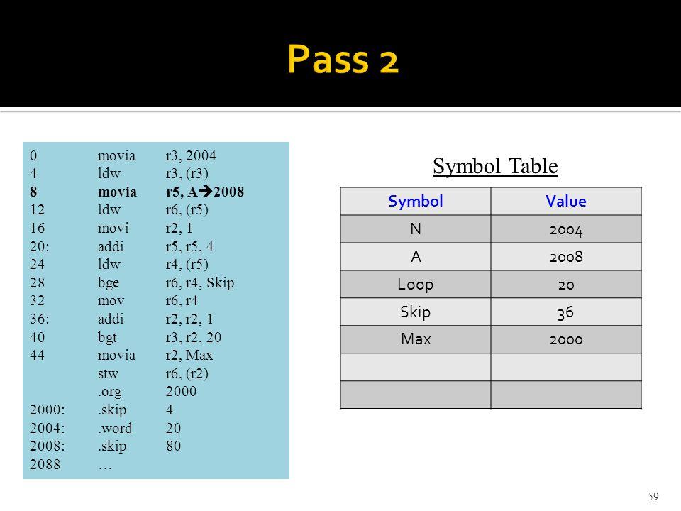 59 0moviar3, 2004 4ldwr3, (r3) 8moviar5, A  2008 12ldwr6, (r5) 16movir2, 1 20:addir5, r5, 4 24ldwr4, (r5) 28bger6, r4, Skip 32movr6, r4 36:addir2, r2, 1 40bgtr3, r2, 20 44moviar2, Max stwr6, (r2).org2000 2000:.skip 4 2004:.word20 2008:.skip80 2088 … SymbolValue N2004 A2008 Loop20 Skip36 Max2000 Symbol Table