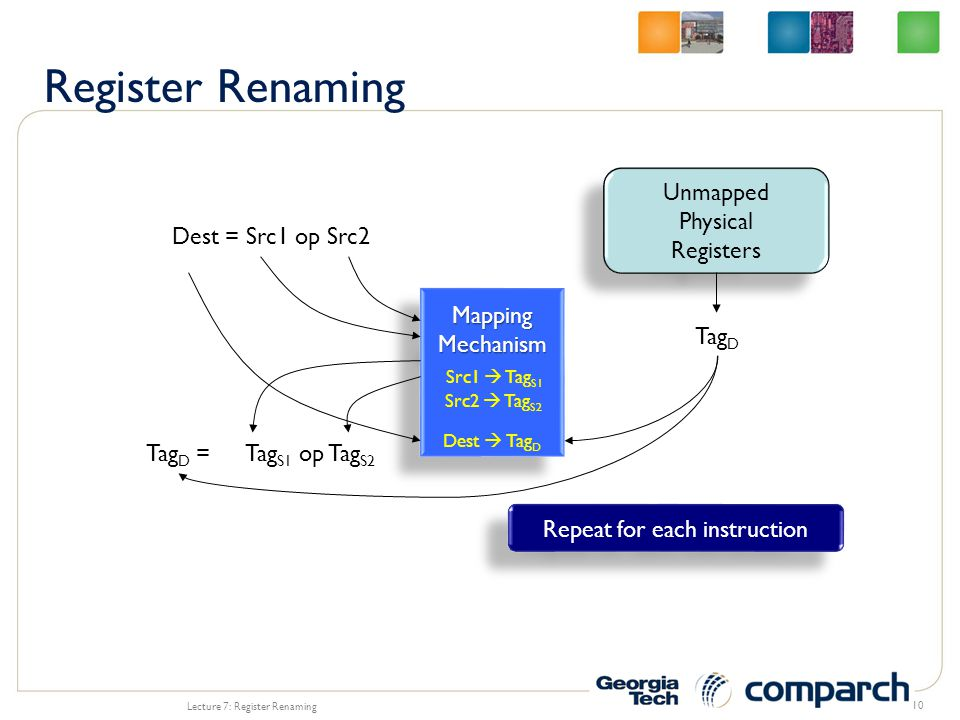 Lecture 7: Register Renaming 10 Dest = Src1 op Src2 MappingMechanismMappingMechanism Tag S1 op Tag S2 Src1  Tag S1 Src2  Tag S2 Unmapped Physical Registers Unmapped Physical Registers Tag D Tag D = Dest  Tag D Repeat for each instruction
