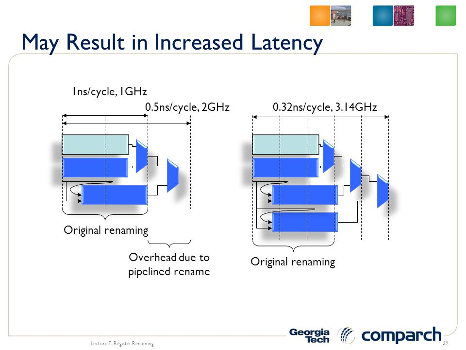 Lecture 7: Register Renaming 39 Original renaming Overhead due to pipelined rename 1ns/cycle, 1GHz 0.5ns/cycle, 2GHz Original renaming 0.32ns/cycle, 3.14GHz