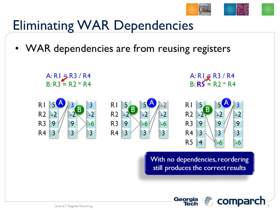 Combine both ARF and PRF into a single register file –Before, ARF and PRF could be the same hardware structure, but they have distinct name spaces e.g., ARF (R0-R7) mapped to T0-T7 and PRF mapped to T8-T99 –For a unified RF, the committed R0 could be mapped anywhere (T0-T99) Need some way to track the committed state Lecture 7: Register Renaming 25