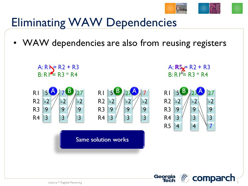 WAW dependencies are also from reusing registers Lecture 7: Register Renaming 5 5 5 -2 9 9 3 3 R1 R2 R3 R4 27 -2 9 9 3 3 27 -2 9 9 3 3 B B A A 4 4 R5 4 4 7 7 A: R1 = R2 + R3 B: R1 = R3 * R4 5 5 -2 9 9 3 3 R1 R2 R3 R4 7 7 -2 9 9 3 3 27 -2 9 9 3 3 A A B B 5 5 9 9 3 3 R1 R2 R3 R4 27 -2 9 9 3 3 7 7 9 9 3 3 A A B B A: R5 = R2 + R3 B: R1 = R3 * R4 X Same solution works