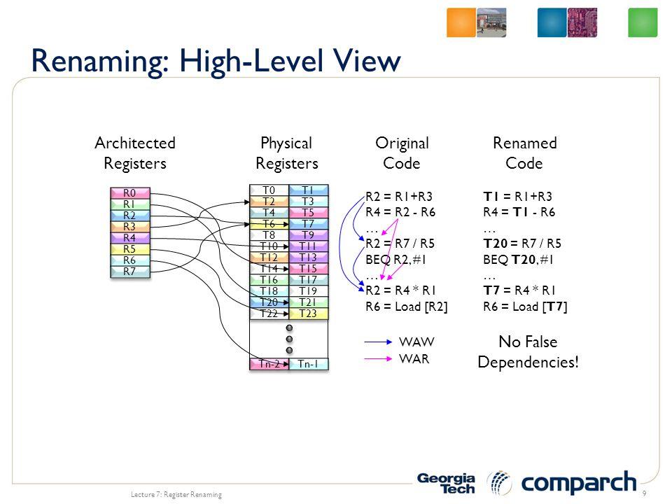 9 R0 Architected Registers R1 R2 R3 R4 R5 R6 R7 T0 T2 T4 T6 T8 T10 T12 T14 T16 T18 T20 T22 Tn-2 T1 T3 T5 T7 T9 T11 T13 T15 T17 T19 T21 T23 Tn-1 Physical Registers R2 = R1+R3 R4 = R2 - R6 … R2 = R7 / R5 BEQ R2, #1 … R2 = R4 * R1 R6 = Load [R2] Original Code Renamed Code T1 = R1+R3 R4 = T1 - R6 … T20 = R7 / R5 BEQ T20, #1 … T7 = R4 * R1 R6 = Load [T7] WAW WAR No False Dependencies!