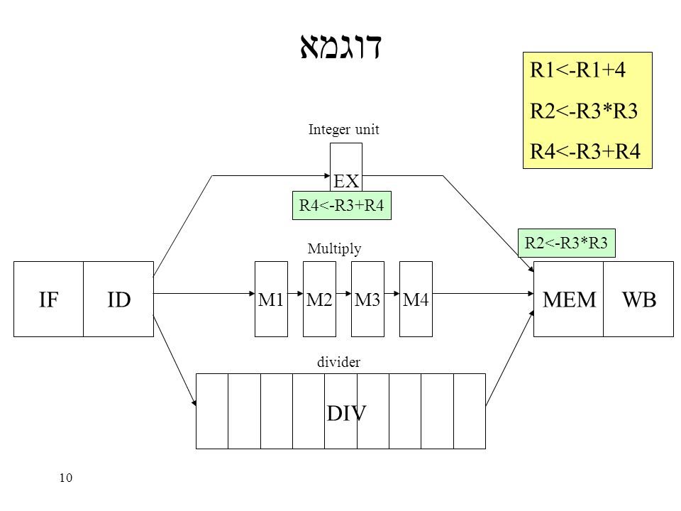 10 דוגמא IFID EX M1M2M3M4 MEMWB DIV Integer unit Multiply divider R1<-R1+4 R2<-R3*R3 R4<-R3+R4 R2<-R3*R3 R4<-R3+R4