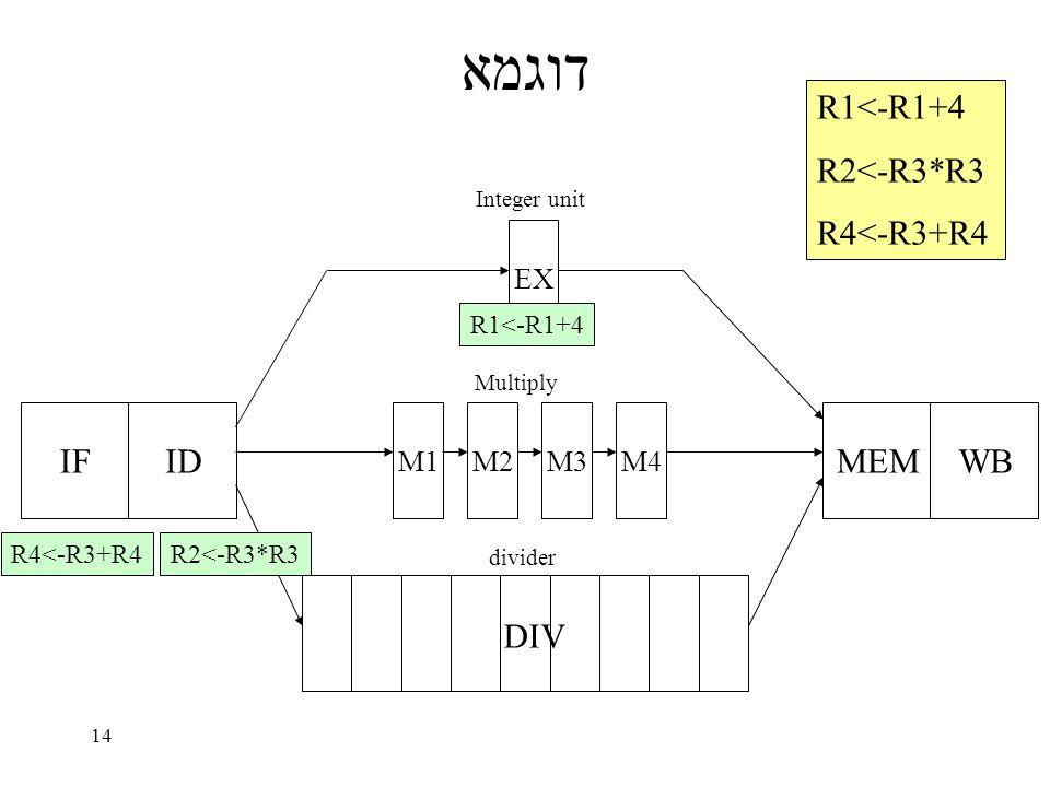 14 דוגמא IFID EX M1M2M3M4 MEMWB DIV Integer unit Multiply divider R1<-R1+4 R2<-R3*R3 R4<-R3+R4 R1<-R1+4 R2<-R3*R3R4<-R3+R4