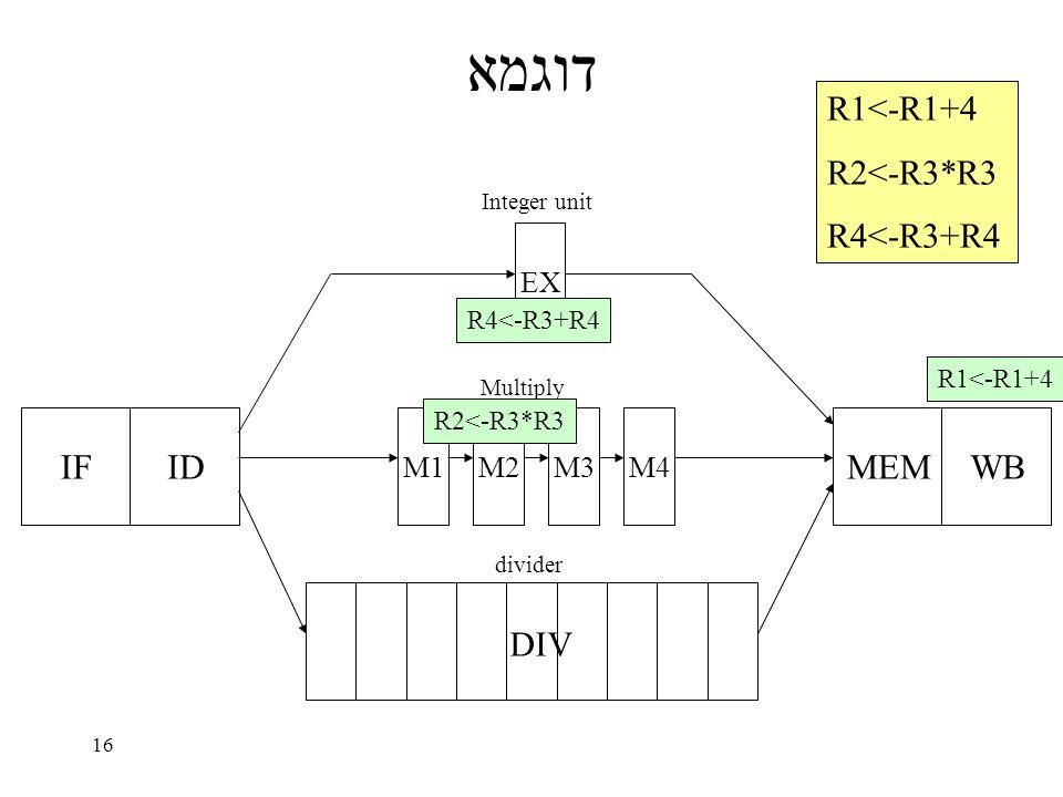 16 דוגמא IFID EX M1M2M3M4 MEMWB DIV Integer unit Multiply divider R1<-R1+4 R2<-R3*R3 R4<-R3+R4 R1<-R1+4 R2<-R3*R3 R4<-R3+R4
