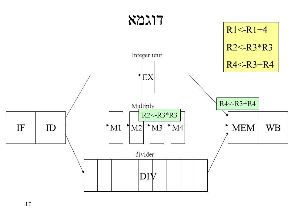 17 דוגמא IFID EX M1M2M3M4 MEMWB DIV Integer unit Multiply divider R1<-R1+4 R2<-R3*R3 R4<-R3+R4 R2<-R3*R3 R4<-R3+R4