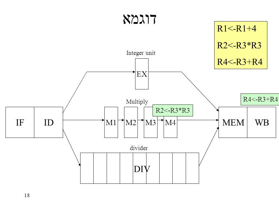 18 דוגמא IFID EX M1M2M3M4 MEMWB DIV Integer unit Multiply divider R1<-R1+4 R2<-R3*R3 R4<-R3+R4 R2<-R3*R3 R4<-R3+R4
