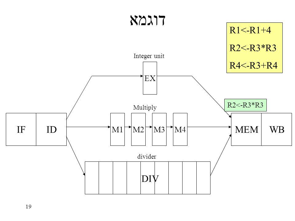 19 דוגמא IFID EX M1M2M3M4 MEMWB DIV Integer unit Multiply divider R1<-R1+4 R2<-R3*R3 R4<-R3+R4 R2<-R3*R3