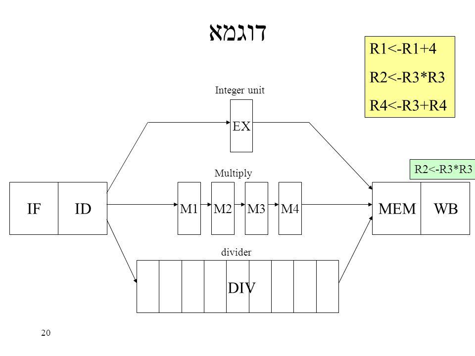 20 דוגמא IFID EX M1M2M3M4 MEMWB DIV Integer unit Multiply divider R1<-R1+4 R2<-R3*R3 R4<-R3+R4 R2<-R3*R3