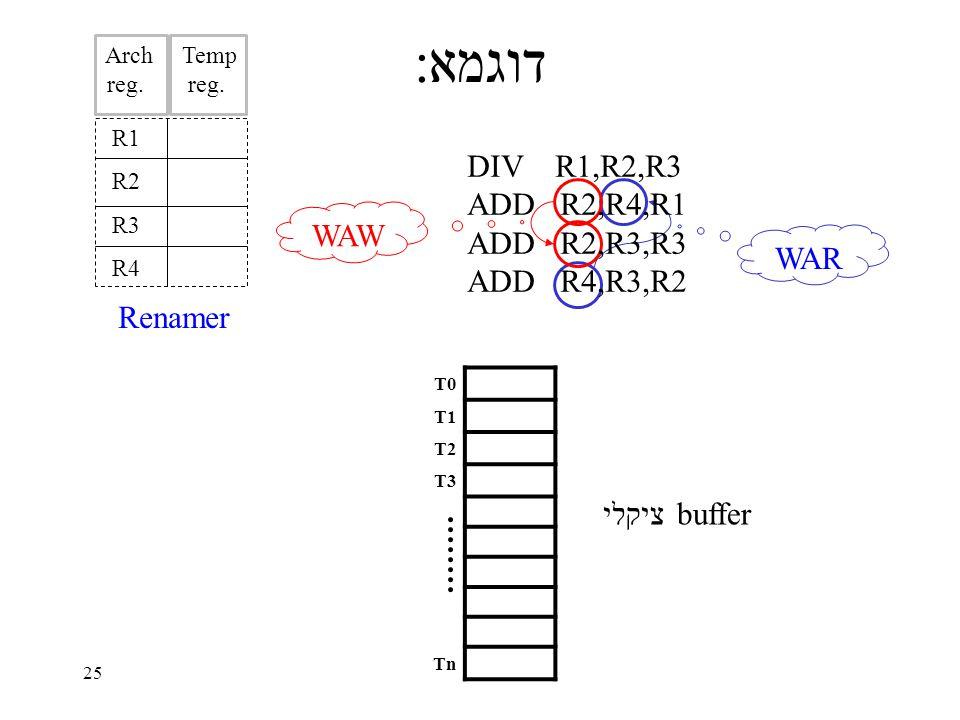 25 דוגמא: T0 T1 T2 T3 Tn R1 R2 R3 R4 WAR WAW buffer ציקלי DIV R1,R2,R3 ADD R2,R4,R1 ADD R2,R3,R3 ADD R4,R3,R2 Renamer Arch reg..