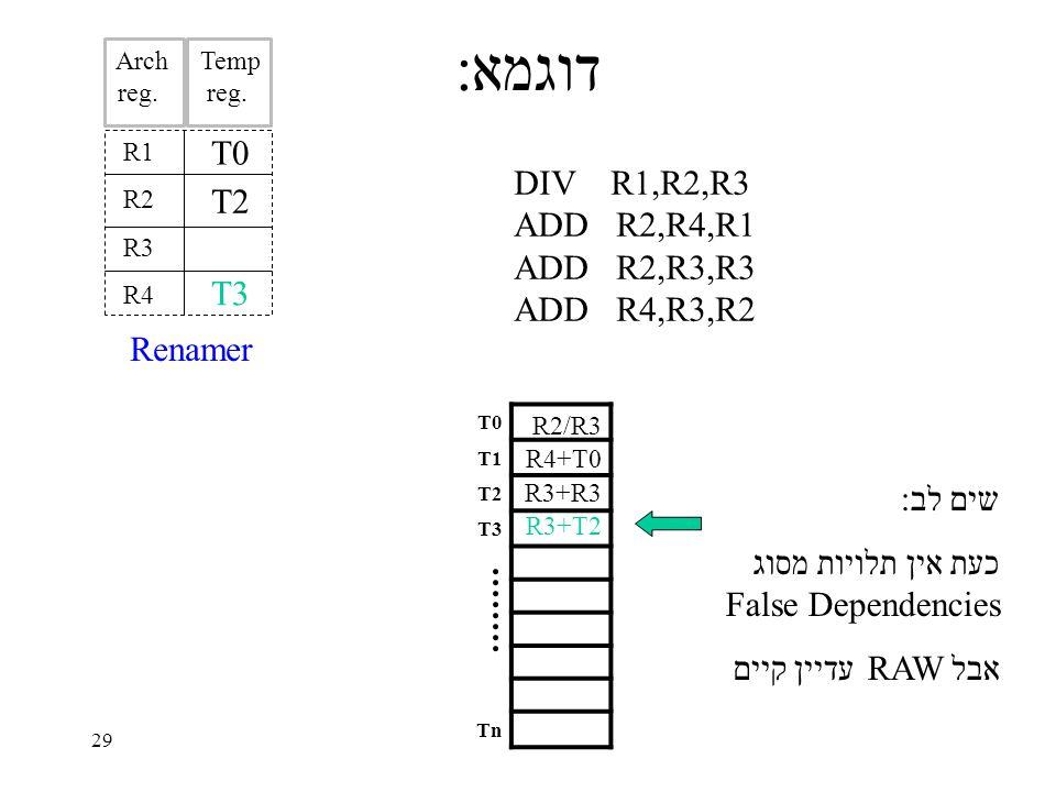 29 דוגמא: T0 T1 T2 T3 Tn R1 R2 R3 R4 DIV R1,R2,R3 ADD R2,R4,R1 ADD R2,R3,R3 ADD R4,R3,R2 T0 R2/R3 R4+T0 T2 R3+R3 R3+T2 T3 שים לב: כעת אין תלויות מסוג False Dependencies אבל RAW עדיין קיים Renamer Arch reg..