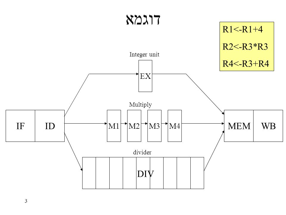 54 In-Order Front End –BIU: Bus Interface Unit –IFU: Instruction Fetch Unit (includes IC) –BTB: Branch Target Buffer –ID: Instruction Decoder –MIS: Micro-Instruction Sequencer –RAT: Register Alias Table Out-of-order Core –ROB: Reorder Buffer –RRF: Real Register File –RS: Reservation Stations –IEU: Integer Execution Unit –FEU: Floating-point Execution Unit –AGU: Address Generation Unit –MIU: Memory Interface Unit –DCU: Data Cache Unit –MOB: Memory Order Buffer –L2: Level 2 cache In-Order Retire MIS AGU MOB External Bus IEU MIU FEU BTB BIU IFU I D RAT R S L2 DCU ROB OOOE – The P6 Example
