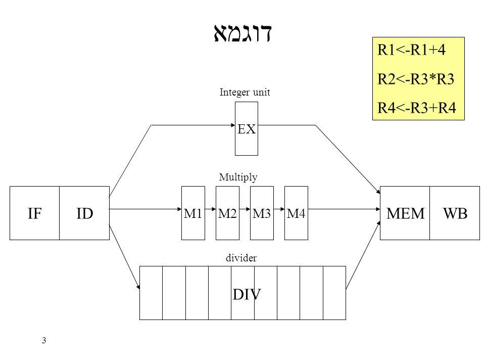 3 דוגמא IFID EX M1M2M3M4 MEMWB DIV Integer unit Multiply divider R1<-R1+4 R2<-R3*R3 R4<-R3+R4