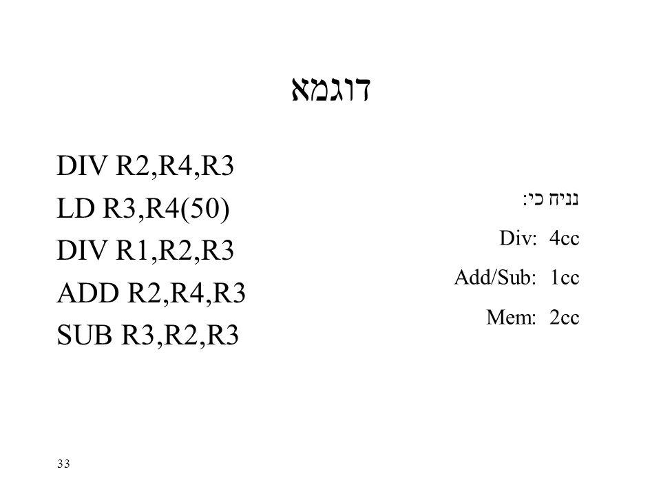 33 דוגמא DIV R2,R4,R3 LD R3,R4(50) DIV R1,R2,R3 ADD R2,R4,R3 SUB R3,R2,R3 נניח כי: Div: 4cc Add/Sub: 1cc Mem: 2cc