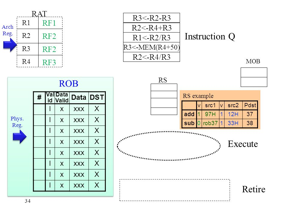 RS example 34 Instruction Q MOB RS Execute Retire RAT R1 R2 R3 R4 R3<-R2-R3 R2<-R4+R3 R1<-R2/R3 R3<-MEM(R4+50) R2<-R4/R3 Arch Reg.