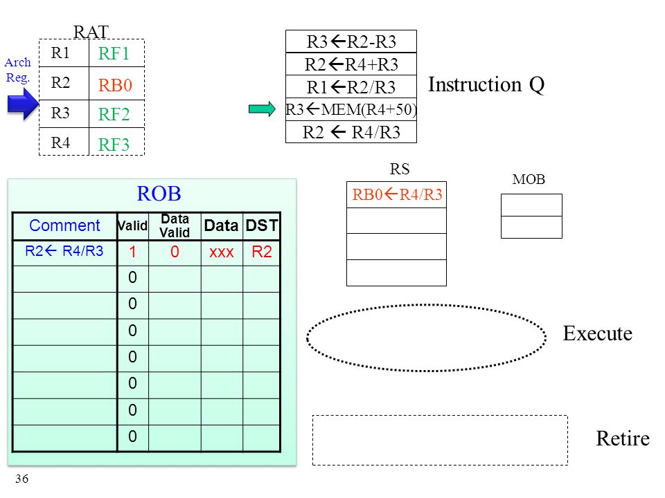 36 Instruction Q MOB RS Execute Retire RAT R1 R2 R3 R4 RB0 RB0  R4/R3 Arch Reg.