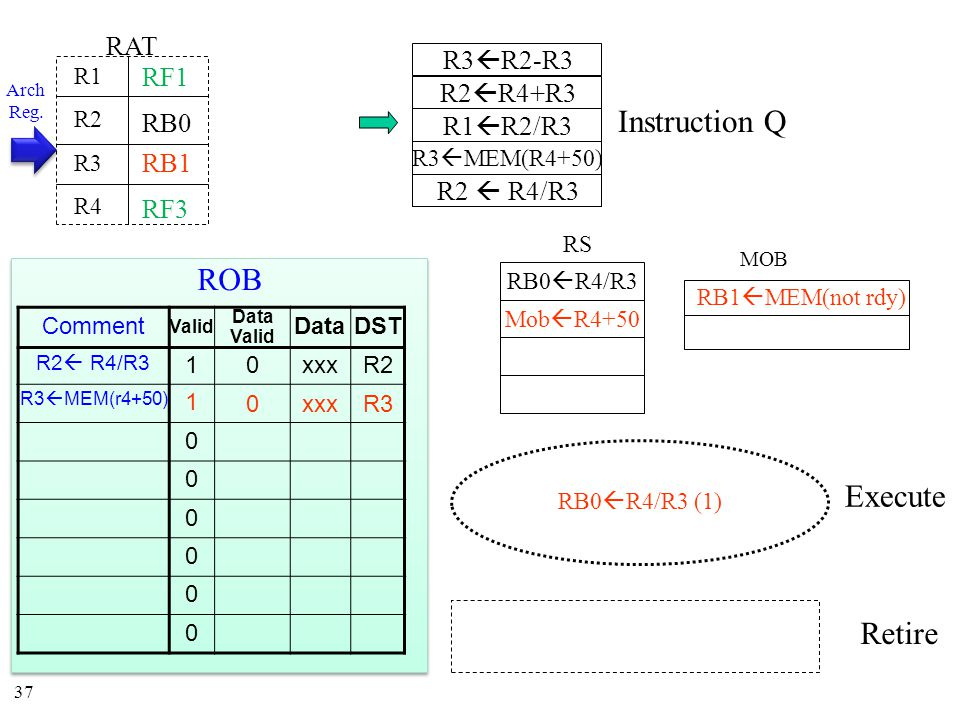 37 Instruction Q MOB RS Execute Retire RAT R1 R2 R3 R4 RB0 RB0  R4/R3 RB0  R4/R3 (1) RB1 Mob  R4+50 RB1  MEM(not rdy) Arch Reg.