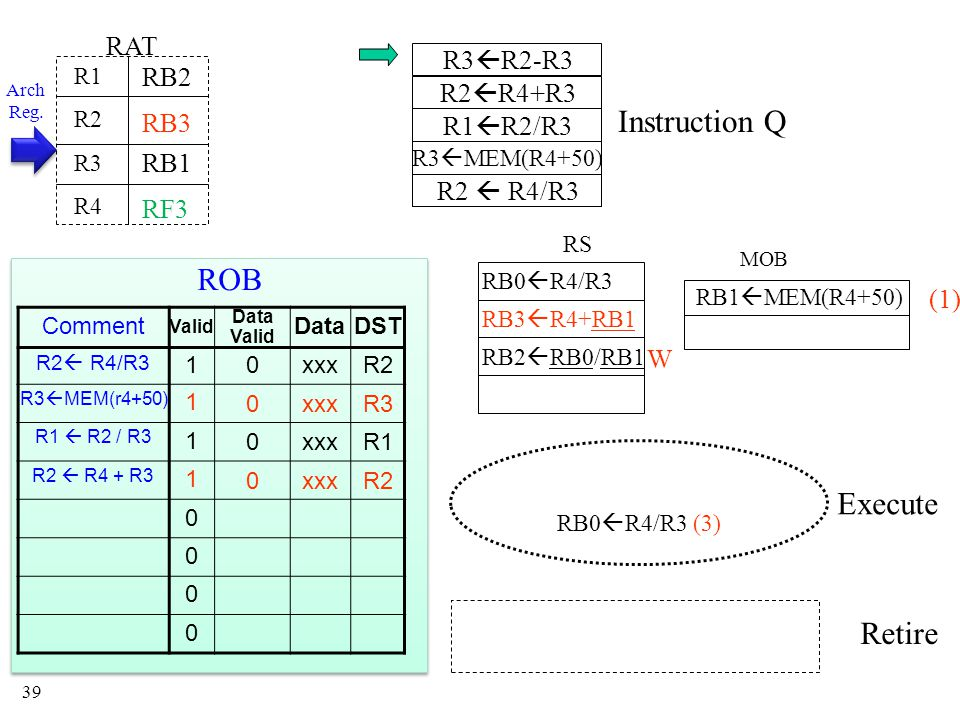 39 Instruction Q MOB RS Execute Retire RAT R1 R2 R3 R4 RB3 RB0  R4/R3 RB0  R4/R3 (3) RB1 RB3  R4+RB1 RB1  MEM(R4+50) RB2 (1) RB2  RB0/RB1 W Arch Reg.