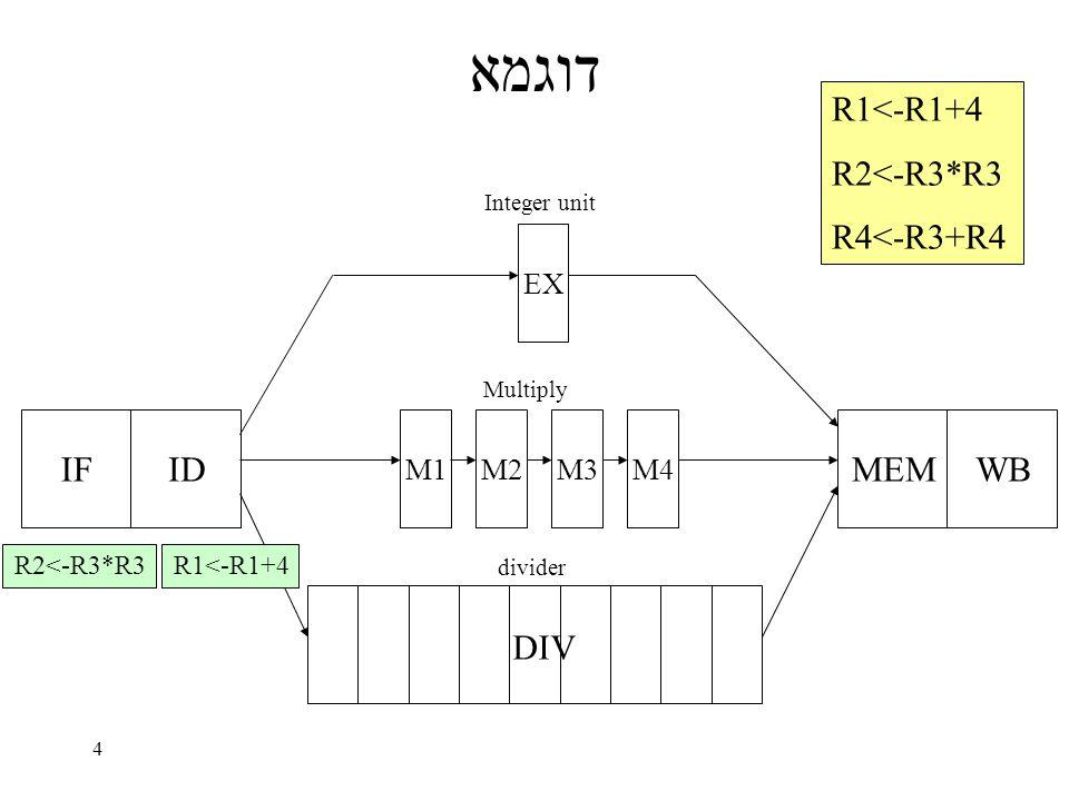4 דוגמא IFID EX M1M2M3M4 MEMWB DIV Integer unit Multiply divider R1<-R1+4 R2<-R3*R3 R4<-R3+R4 R1<-R1+4R2<-R3*R3