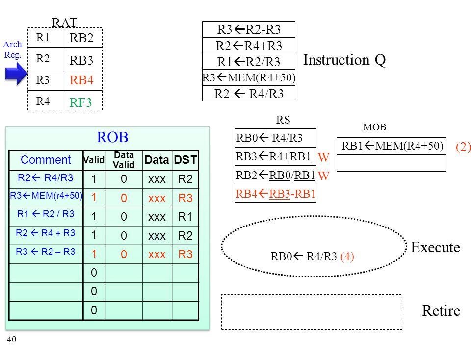 40 Instruction Q MOB RS Execute Retire RAT R1 R2 R3 R4 RB3 RB0  R4/R3 RB0  R4/R3 (4) RB4 RB3  R4+RB1 RB1  MEM(R4+50) RB2 (2) RB2  RB0/RB1 W RB4  RB3-RB1 W Arch Reg.