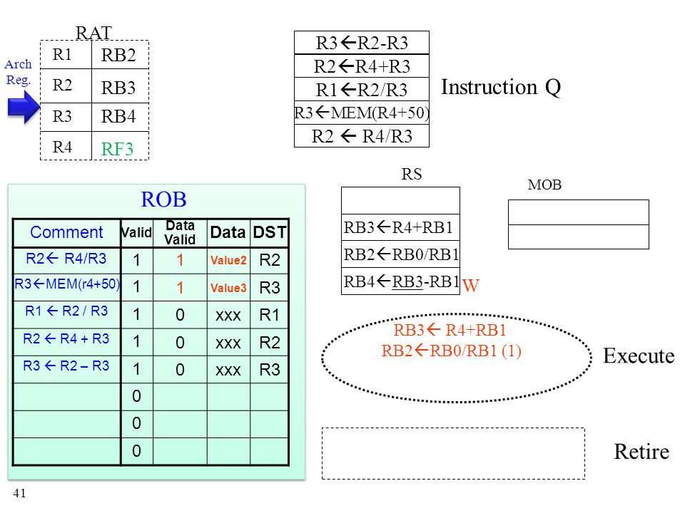 41 Instruction Q MOB RS Execute Retire RAT R1 R2 R3 R4 RB3 RB4 RB2 RB2  RB0/RB1 RB4  RB3-RB1 RB2  RB0/RB1 (1) RB3  R4+RB1 W Arch Reg.