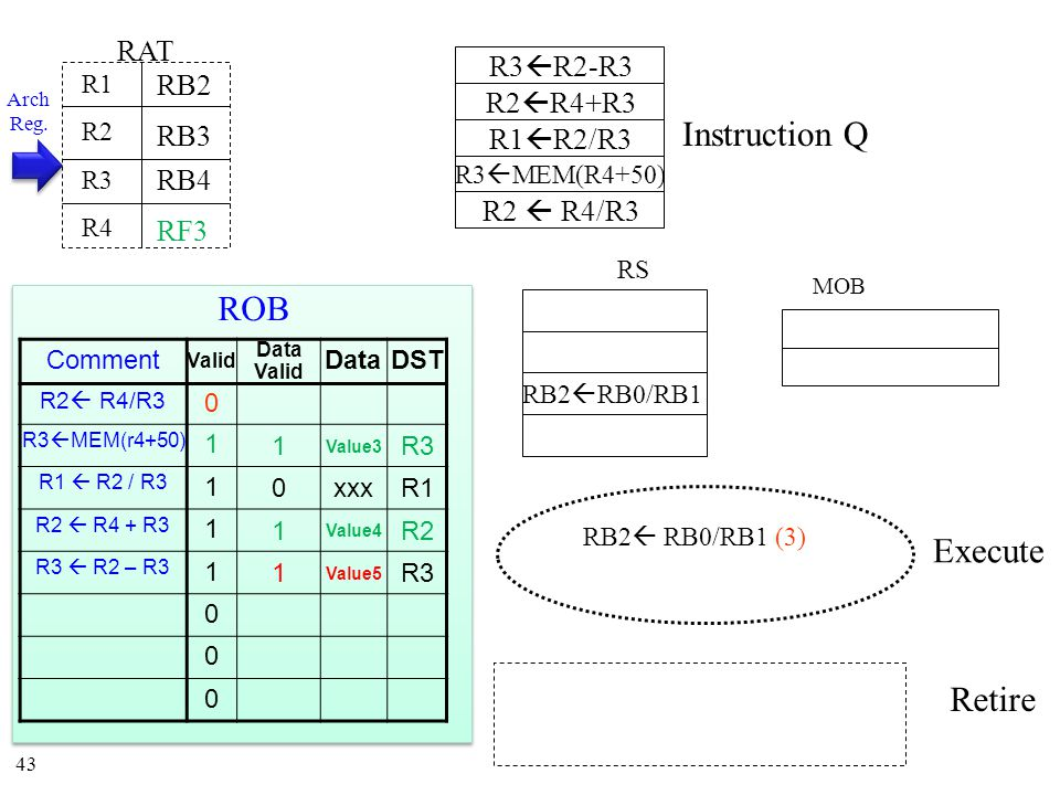 43 Instruction Q MOB RS RAT R1 R2 R3 R4 RB3 RB4 RB2  RB0/RB1 RB2  RB0/RB1 (3) RB2 Arch Reg.