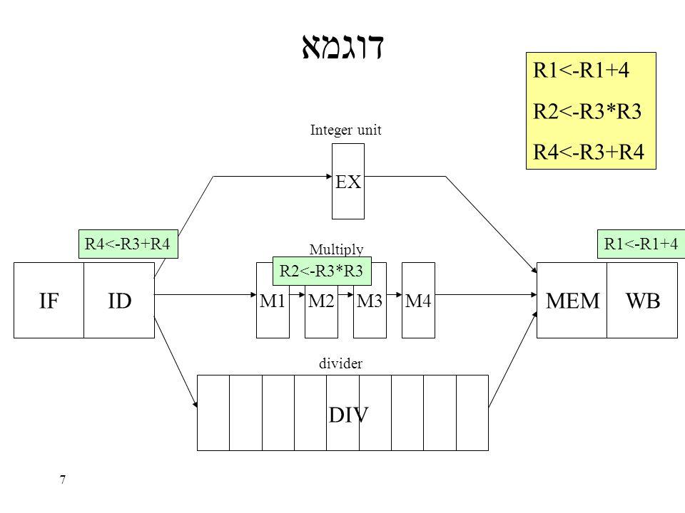 7 דוגמא IFID EX M1M2M3M4 MEMWB DIV Integer unit Multiply divider R1<-R1+4 R2<-R3*R3 R4<-R3+R4 R1<-R1+4 R2<-R3*R3 R4<-R3+R4