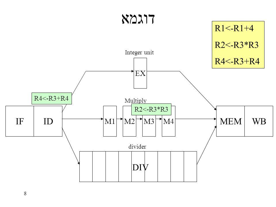 8 דוגמא IFID EX M1M2M3M4 MEMWB DIV Integer unit Multiply divider R1<-R1+4 R2<-R3*R3 R4<-R3+R4 R2<-R3*R3 R4<-R3+R4