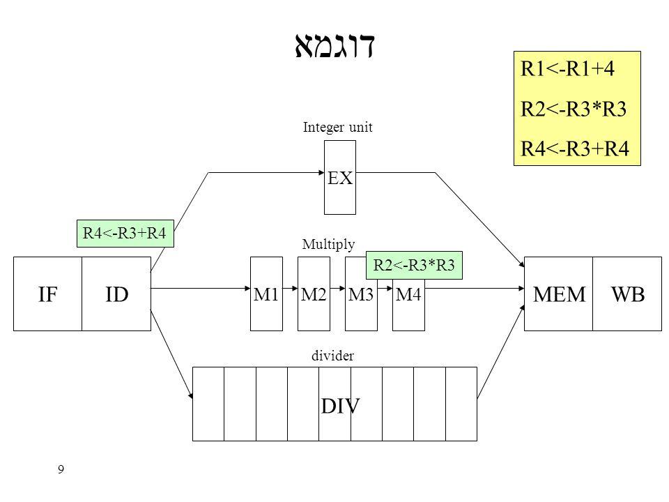 9 דוגמא IFID EX M1M2M3M4 MEMWB DIV Integer unit Multiply divider R1<-R1+4 R2<-R3*R3 R4<-R3+R4 R2<-R3*R3 R4<-R3+R4
