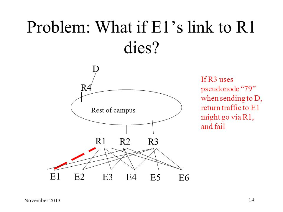 Problem: What if E1's link to R1 dies.