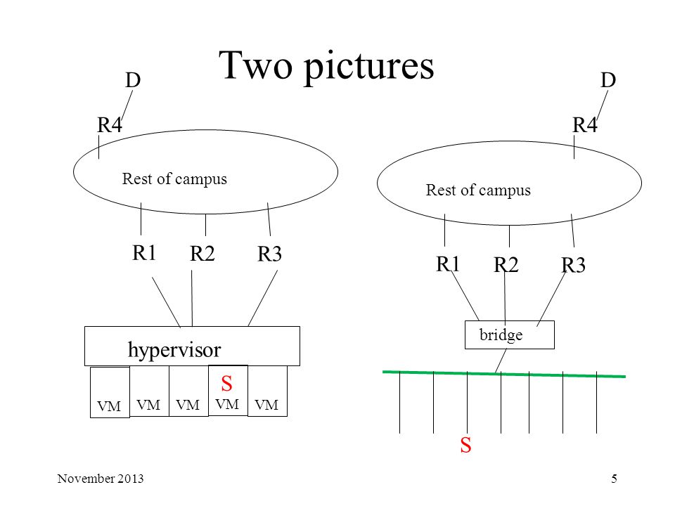 Two pictures November hypervisor VM R1 R2 R3 Rest of campus R1 R2 R3 Rest of campus bridge R4 D D S S