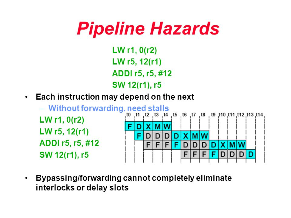 Pipeline Hazards LW r1, 0(r2) LW r5, 12(r1) ADDI r5, r5, #12 SW 12(r1), r5 Each instruction may depend on the next –Without forwarding, need stalls LW